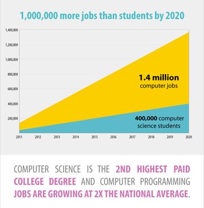 code-infographic1